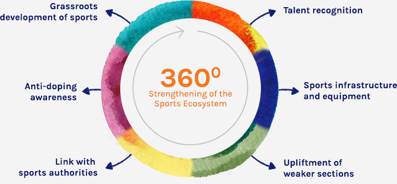 360 degree strengthening of the sports ecosystem